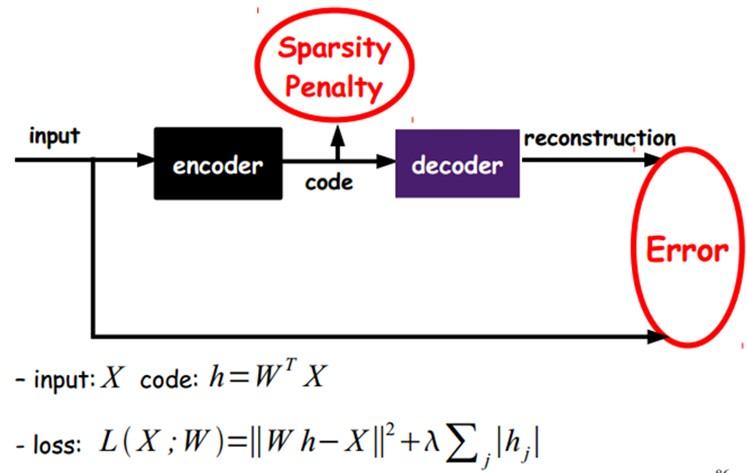 道家阴符派博客--深度神经网络学习:AutoEncoder之Sparse Coding(稀疏编码)--AutoEncoder 1