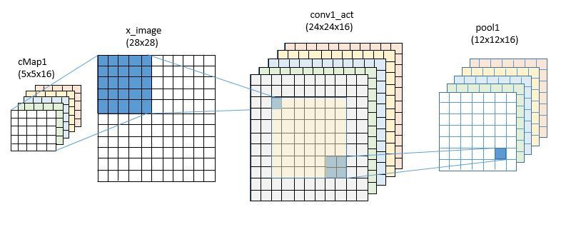 yinfupai--研究CNTK(三):MNIST识别之02、03、04--CNTK