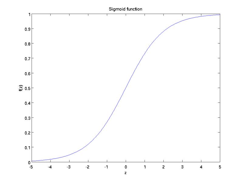 道家阴符派博客--深度神经网络学习:线性回归与逻辑回归--线性回归 1