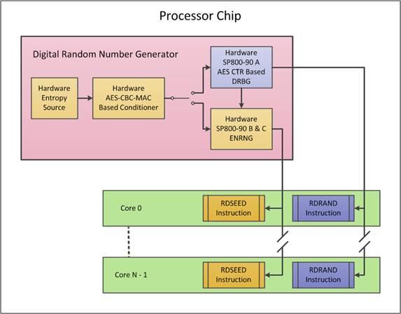 yinfupai--Inter CPU 中 RDRAND and RDSEED的区别--随机数
