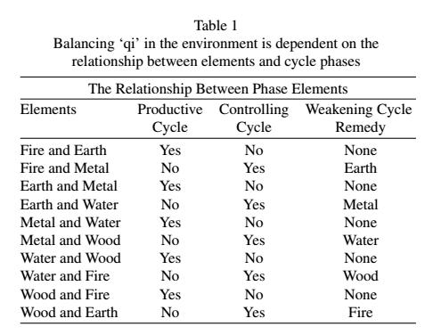 yinfupai--美国的风水研究-医疗等候区舒适性的室内效应--风水 1