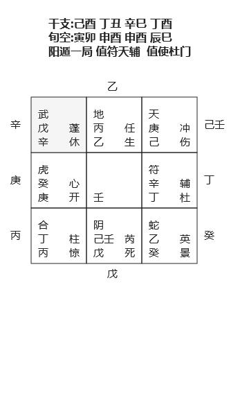 yinfupai--邵彦和例:己酉年正月辛巳日子将酉时时监院庚午生四十岁占谋动迁转--奇门遁甲
